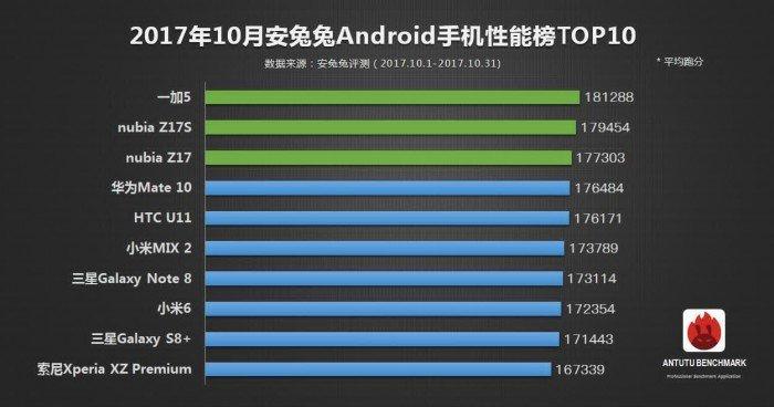 Смартфонов мощнее сегодня просто нет: отчёт от AnTuTu