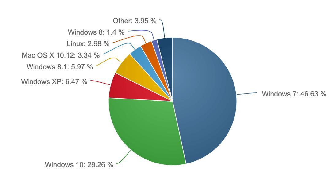 Статистика ОС: Windows, MacOS, Linux, версии и сервис-паки