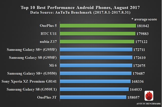 Битвы монстров вAnTutu: самый Годзилла — всё ещё OnePlus 5