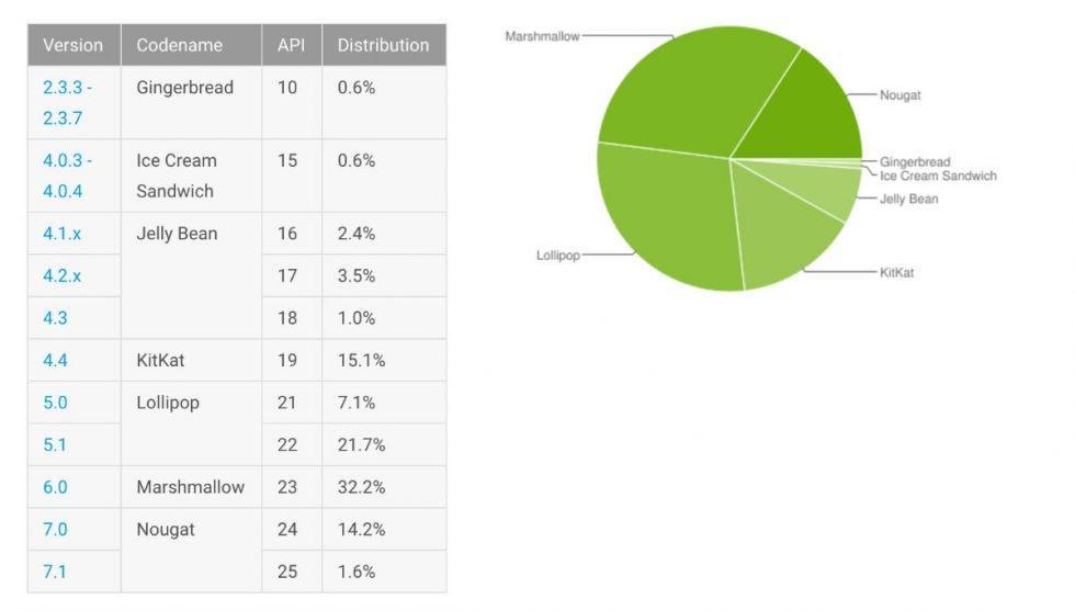Какие версии Android нам предлагают всентябре