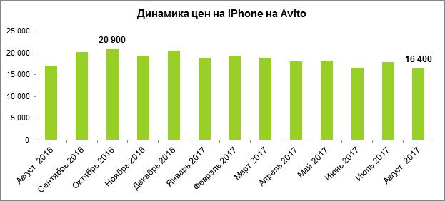 НаAvito уже можно оставить предзаказ наiPhone 8