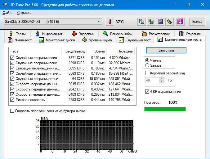 Обзор жёсткого диска SSD SanDisk Plus 240 GB (SDSSDA-240G-G26)