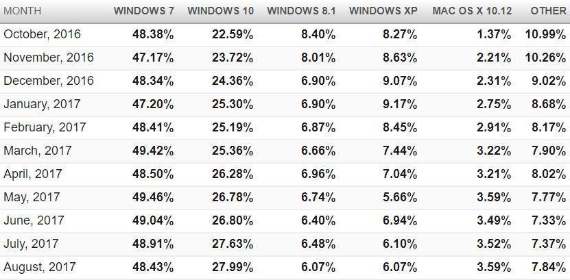 Свежая статистика операционных систем и бразуеров