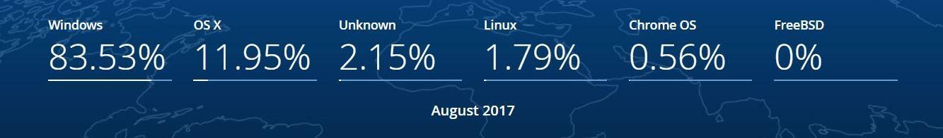 Свежая статистика популярных сегодня операционных систем