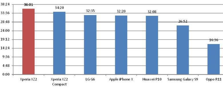 Galaxy S9 далеко ненапервом месте поавтономности среди современных флагманов, аSony XZ2 радует владельцев