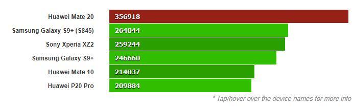 Huawei Mate 20 счипсетом Kirin 980 появился вбенчмарке