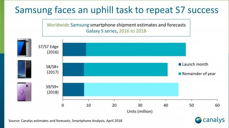 Samsung продала более 8 миллионов Galaxy S9 запервый месяц