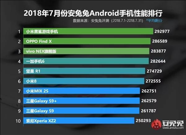 AnTuTu назвал самые мощные смартфоны июля
