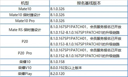 Huawei протестирует Android Pie ещё на5 смартфонах