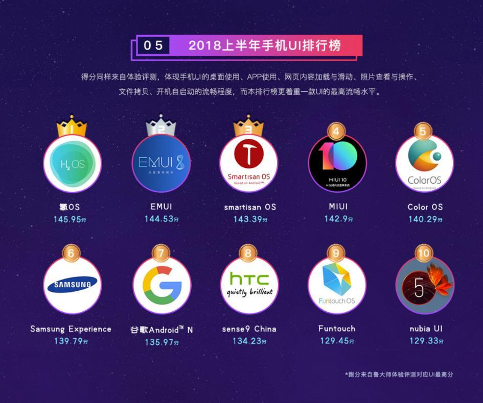 ТОП-10 лучших фирменныхоболочек для Android отвендоров