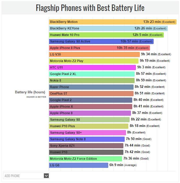 Рейтинг смартфонов с самым длительным временем работы от аккумулятора в 2018 году