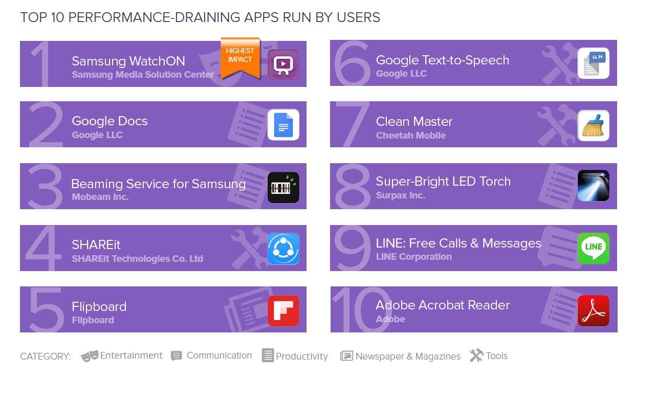 ТОП-10 самых прожорливых Android-приложений по версии Avast