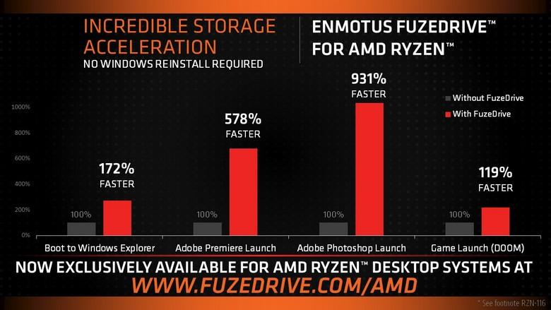 AMD ускорит ПК, собрав SSD, HDD и ОЗУ в виртуальный диск с помощью FuzeDrive