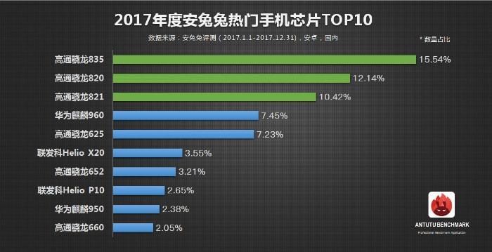 AnTuTu выдала рейтинг самых популярных мобильных процессоров 2017 года