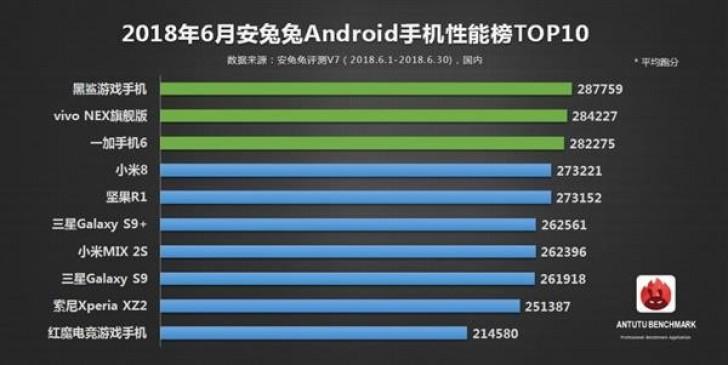 AnTuTu назвала самые мощные смартфоны порезультатам мая