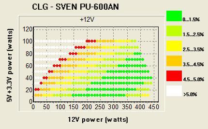 Мощный инадежный: обзор компьютерного блока питания SVEN PU-600AN