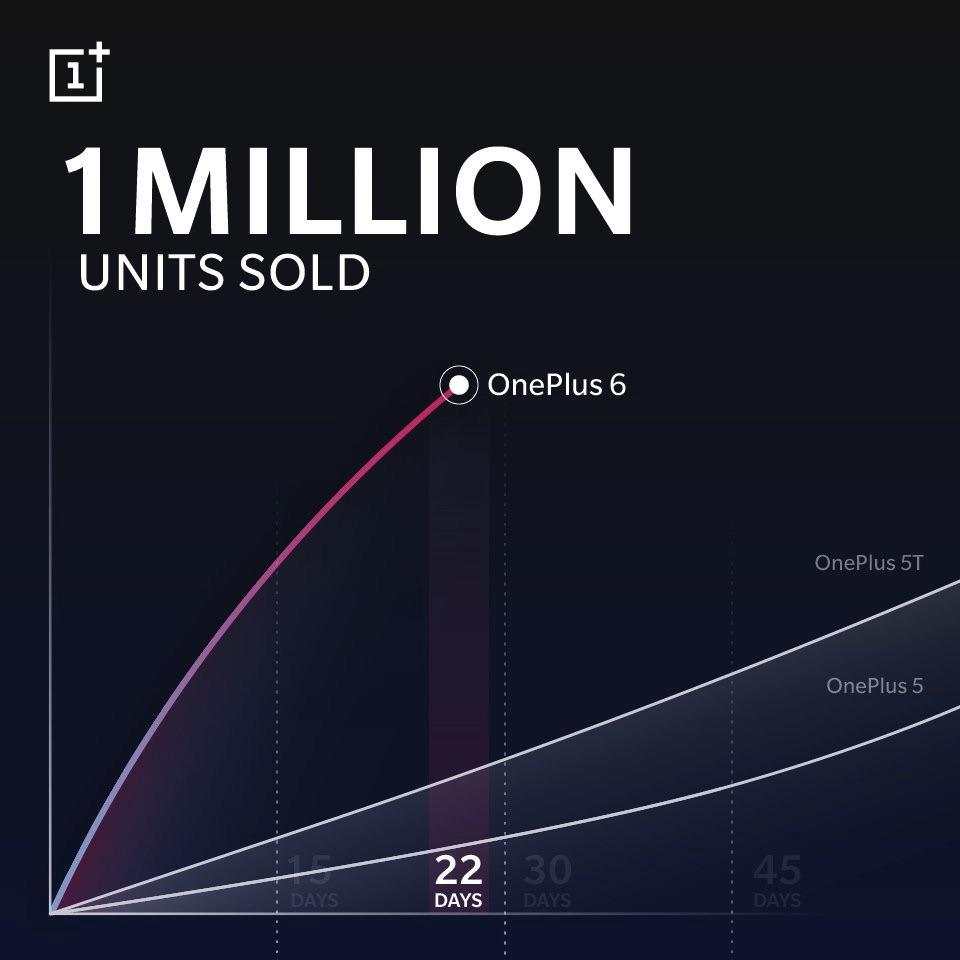 OnePlus 6 — самый продаваемый смартфон компании
