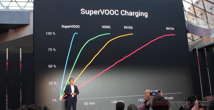 Зарядить смартфон до100% за35 минут можно. Модель уженарынке