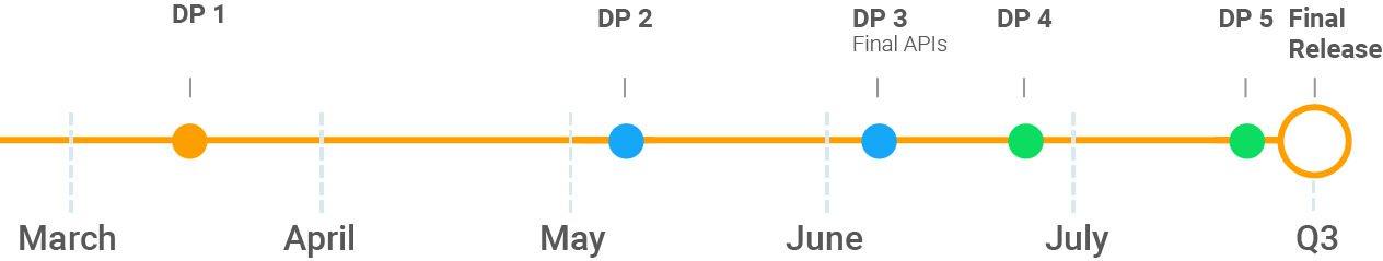 Когда выйдет финальная версия Android P?