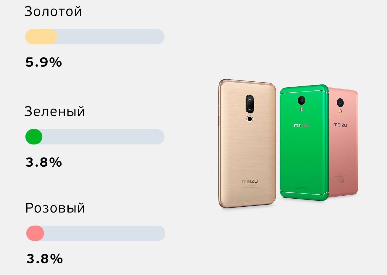 Рынок неочень любит золотой, зато любит чёрные смартфоны