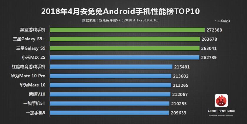 ТОП-10 самых мощных смартфонов апреля 2018