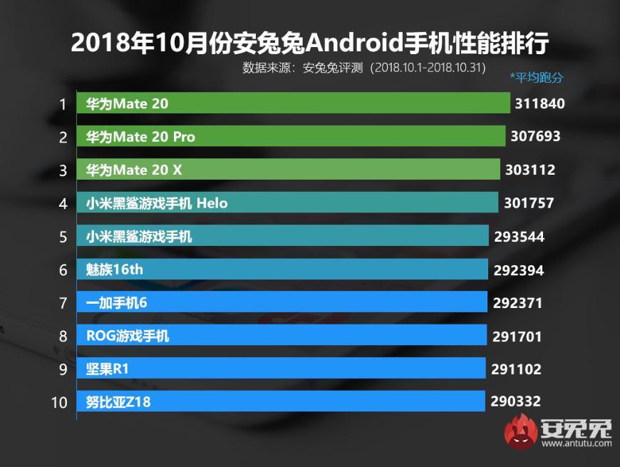 Названы самые мощные смартфоны вКитае поверсиибенчмаркаAnTuTu