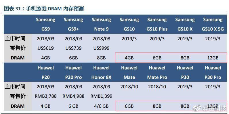Говорят, что Samsung Galaxy S10 взорвёт рынок спецификациями