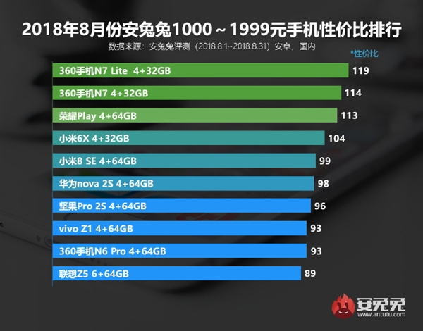 10 смартфонов случшим соотношением цена-качество