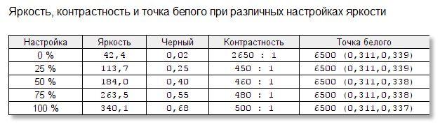 Игровой домозга костей: тестируем монитор AOC G2590PX