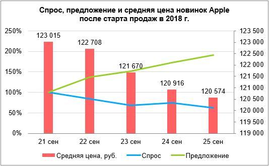 iPhone — ажиотажный товар наАвито. Места вочереди продают по2 миллиона рублей