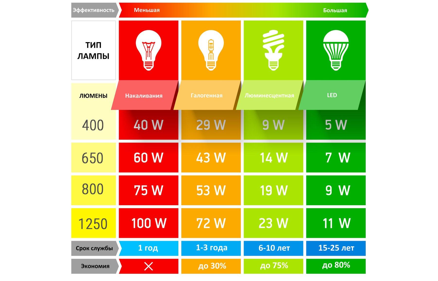 Как современные светодиодные лампы могут экономить электроэнергию иваши деньги