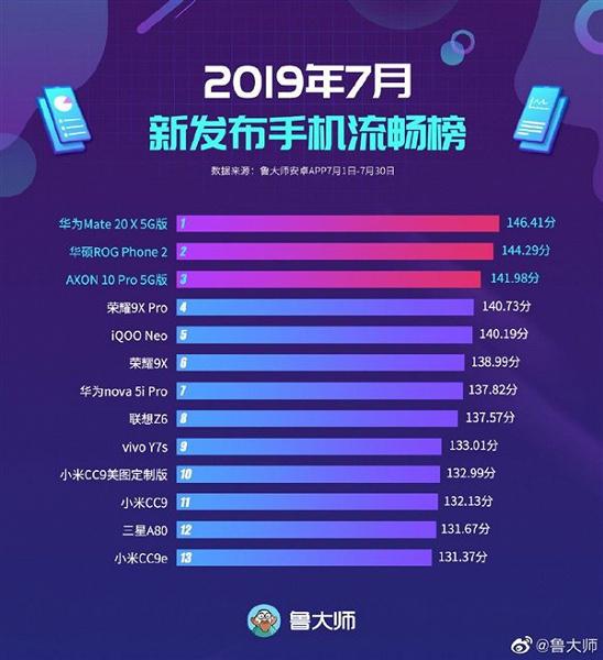 Самые плавно работающие смартфоны июля поданным Master Lu