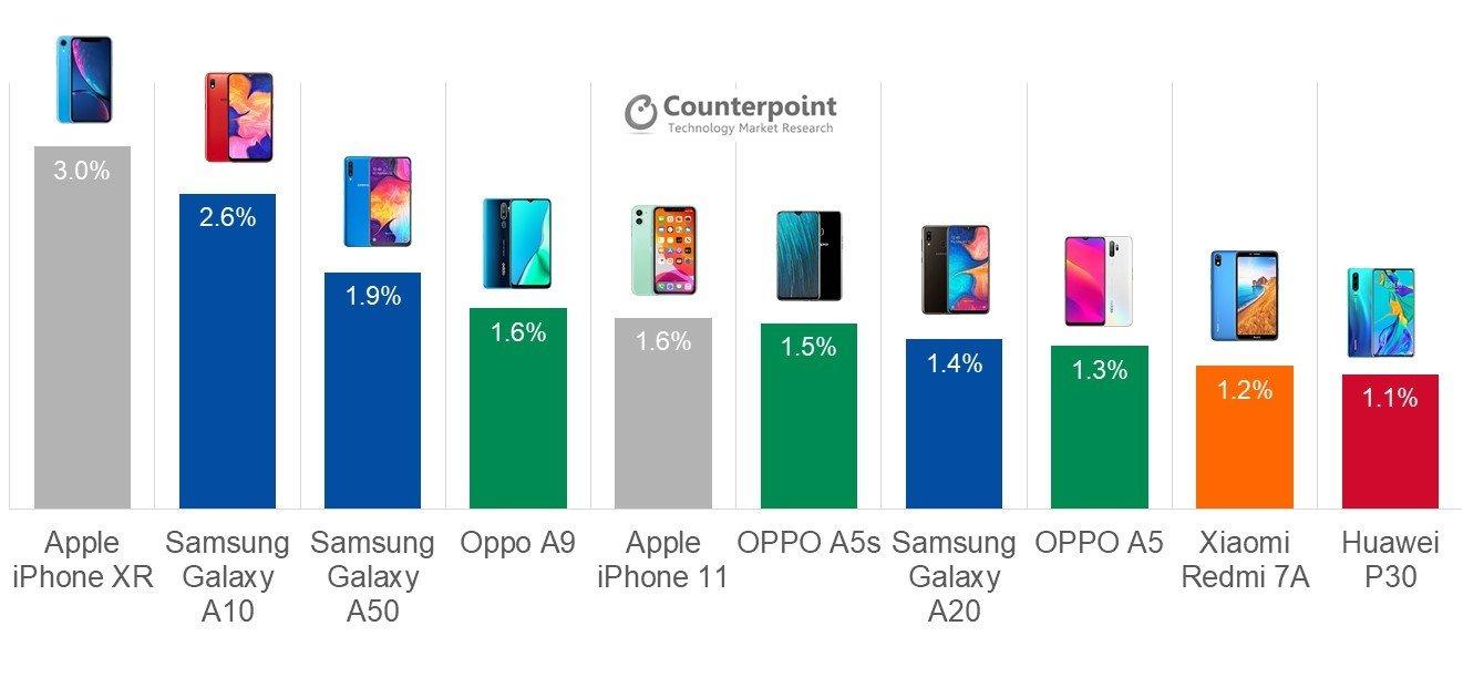 Назван самый продаваемый смартфон за2019 год. Иещё 9 моделей