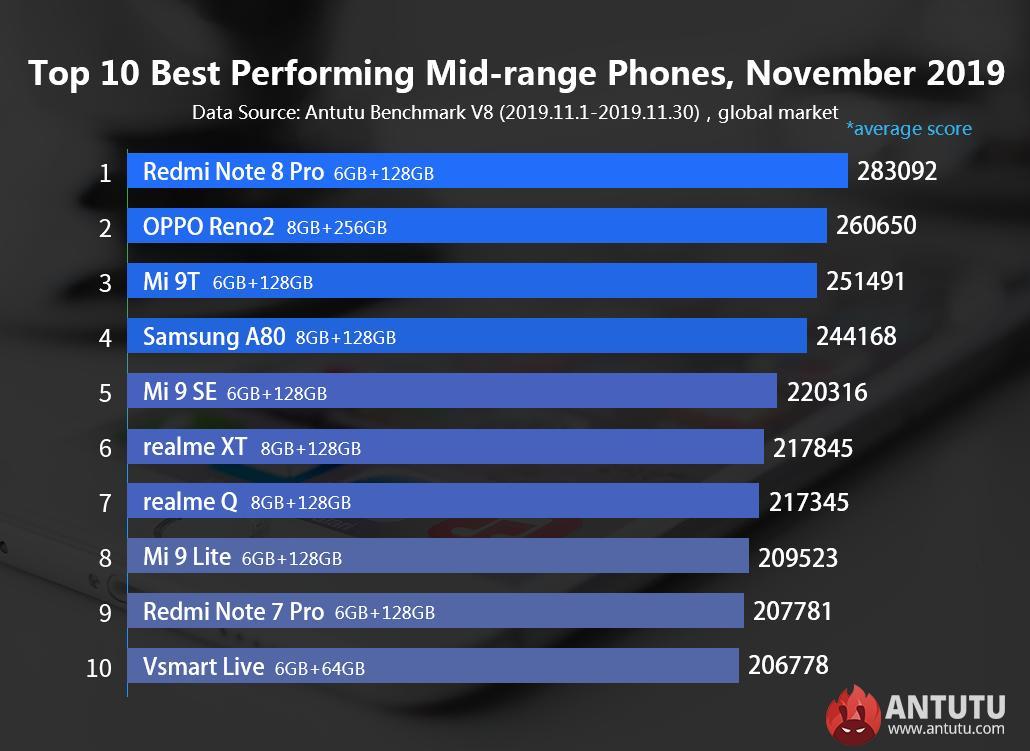 Смартфон Vsmart Live попал вдесятку самых мощных устройств ноября врейтинге AnTuTu