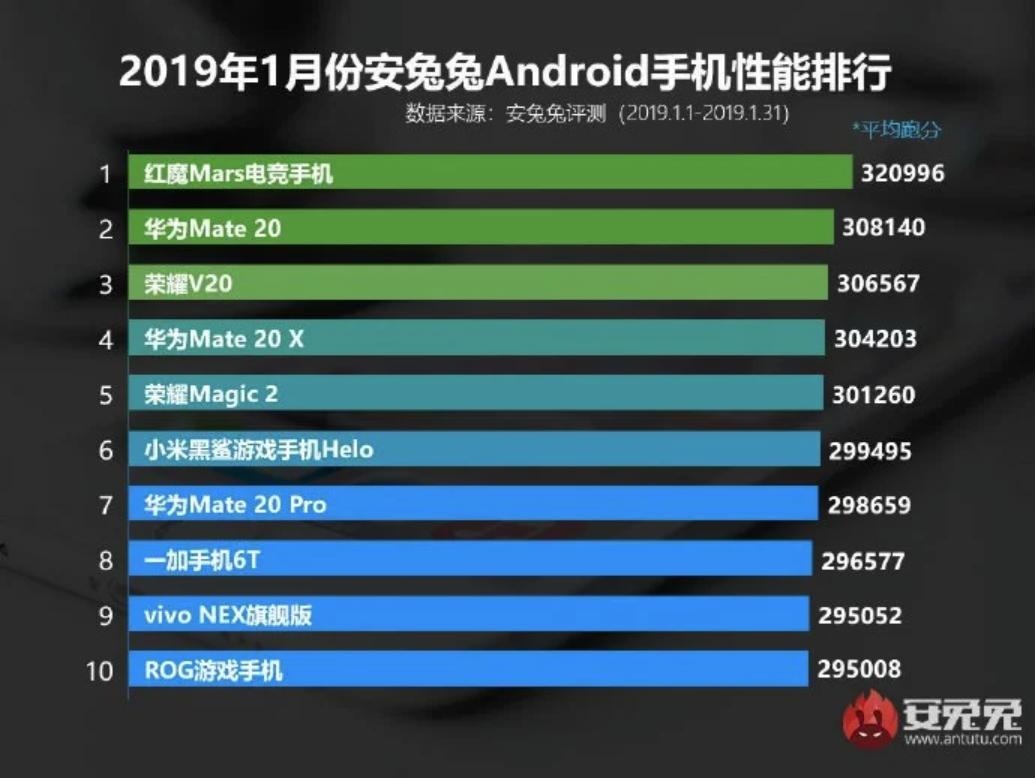 AnTuTu раскрыла список самых мощных смартфонов января