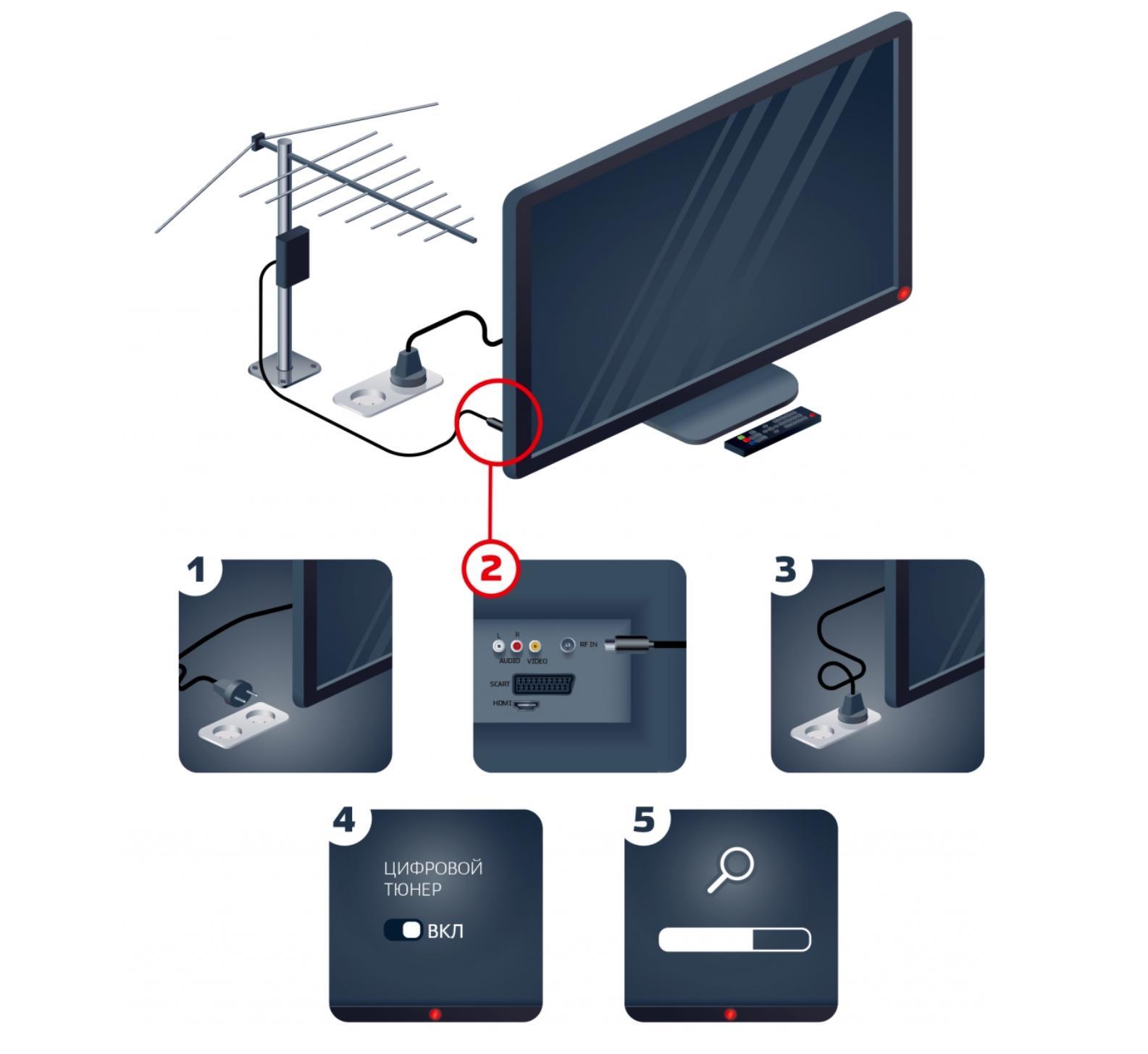 Когда вМоскве отключат аналоговое телевидение? Как перейти нацифровое?