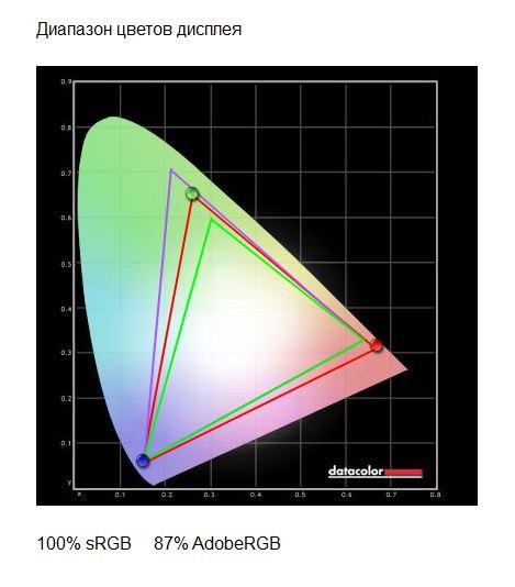 Обзор монитора Philips 276E8F диагональю 27 дюймов разрешением Quad HD