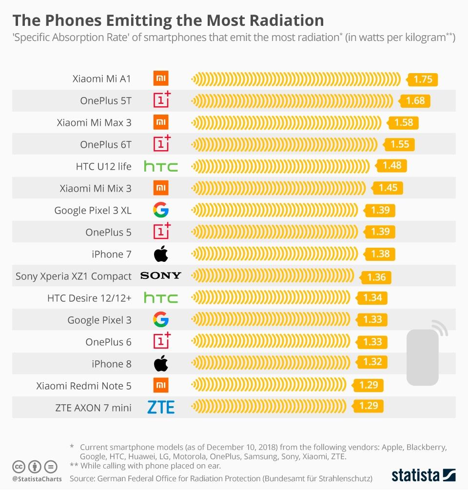 Составлен рейтинг самых безопасных исамых излучаемых смартфонов
