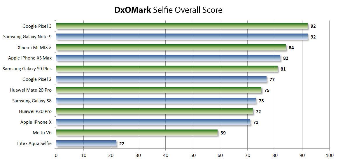 Специалисты DxOMARK начали оценивать фронтальные камеры устройств. Составлен рейтинг