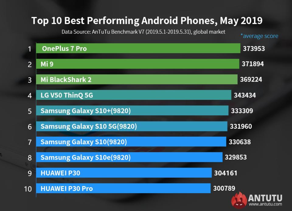 Бенчмарк AnTuTu: это самые мощные смартфоны мая