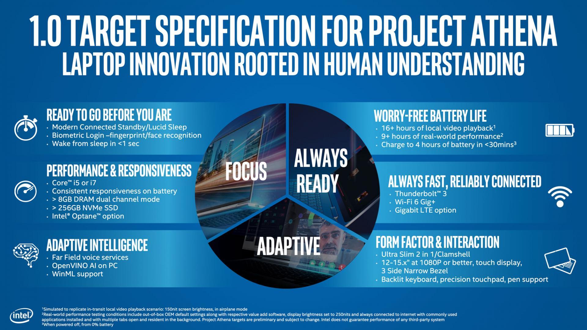 Intel принудительно меняет индустрию.Project Athena насменупривычным ультрабукам