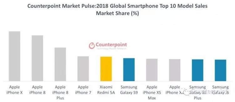 Только сейчас названы самые продаваемые смартфоны 2018 года