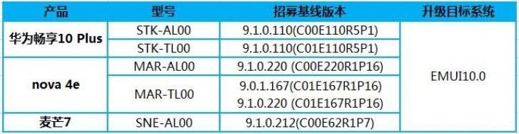 EMUI 10 вбета-версии пришла насмартфоны HuaweiMate 20 Lite, Enjoy 10 Plus иNova 4e