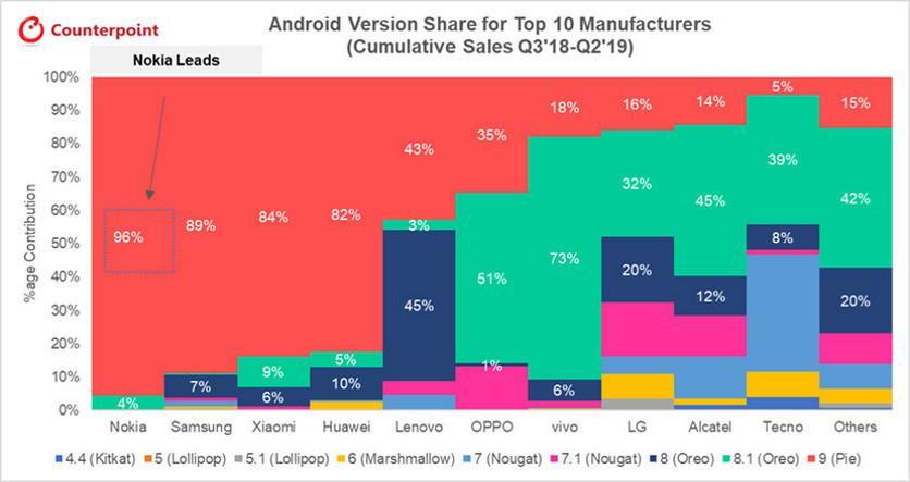 Названы бренды, которые быстрее других обновляют Android насмартфонах