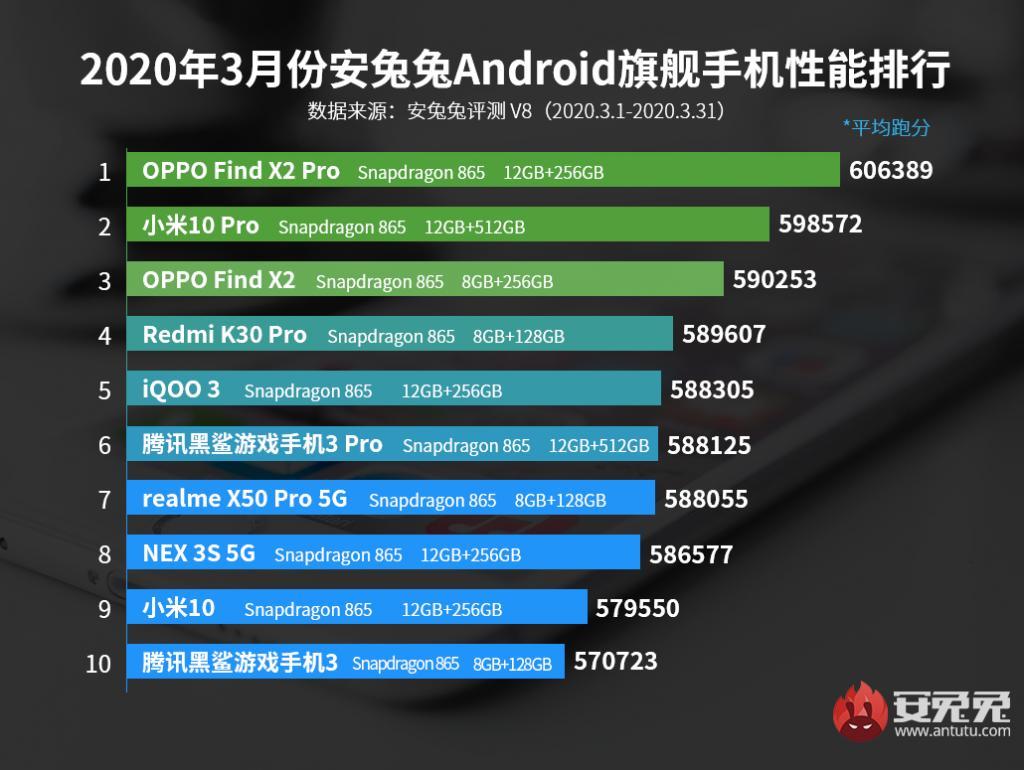 10 самых мощных смартфонов наAndroid замарт