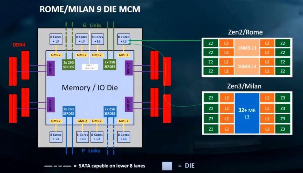Послухам, AMD Ryzen 4000 получил 15% прирост межпроцессного взаимодействия