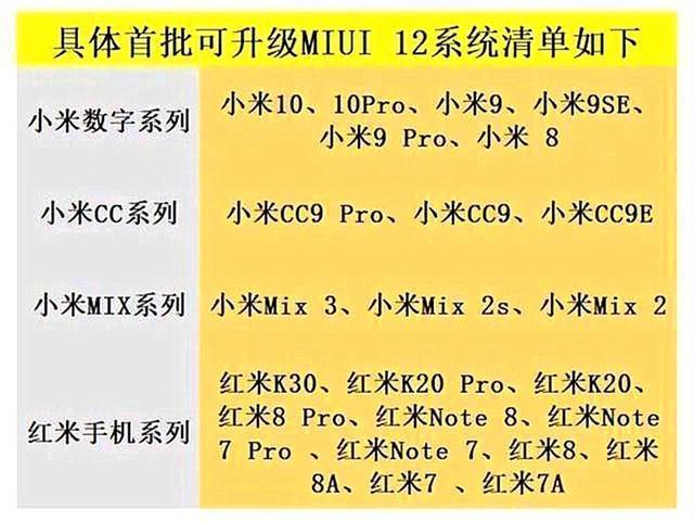 Список смартфонов, которые получат MIUI 12 впервой волне. 23 модели