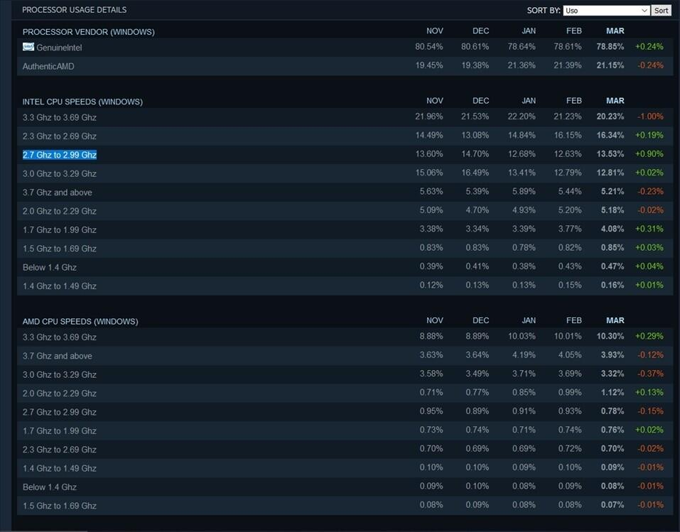 Steam рассказала, какие видеокарты ипроцессоры популярны сегодня