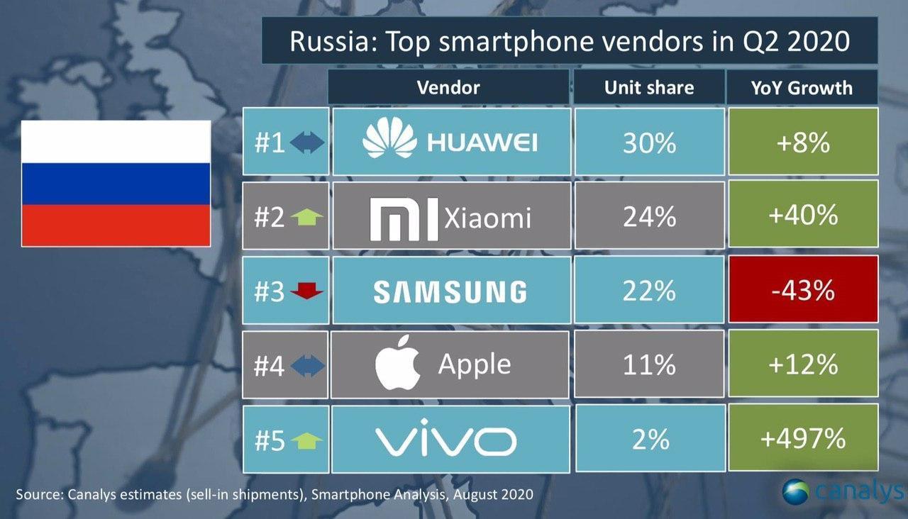 Так Xiaomi или Samsung? Названы 5 лучших производителей вРоссии