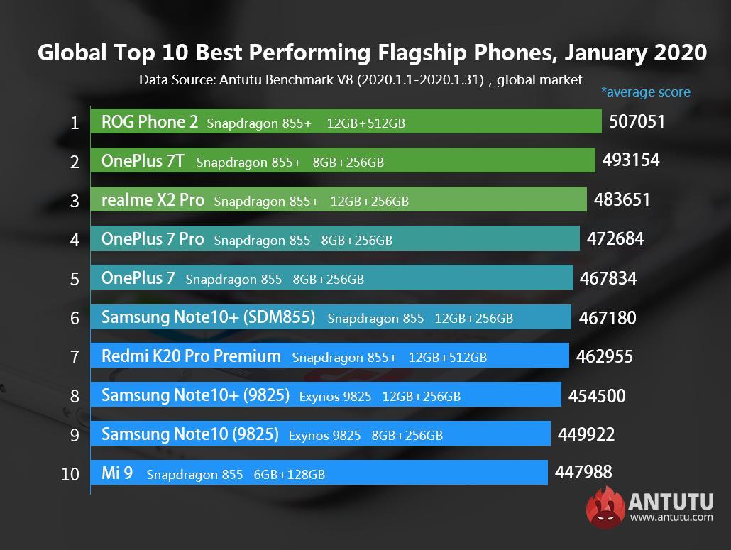 Названы самые быстрые смартфоны января